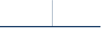 2.8 Fold increase in Dystrophin